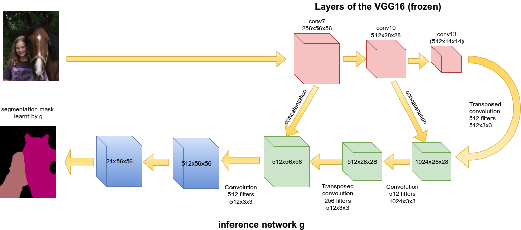 AI-LCRF_inference_network