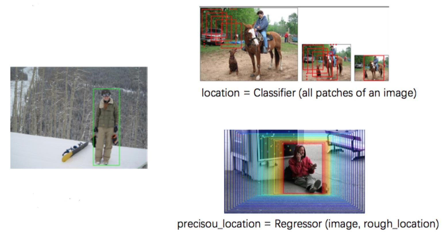 Detection Concept