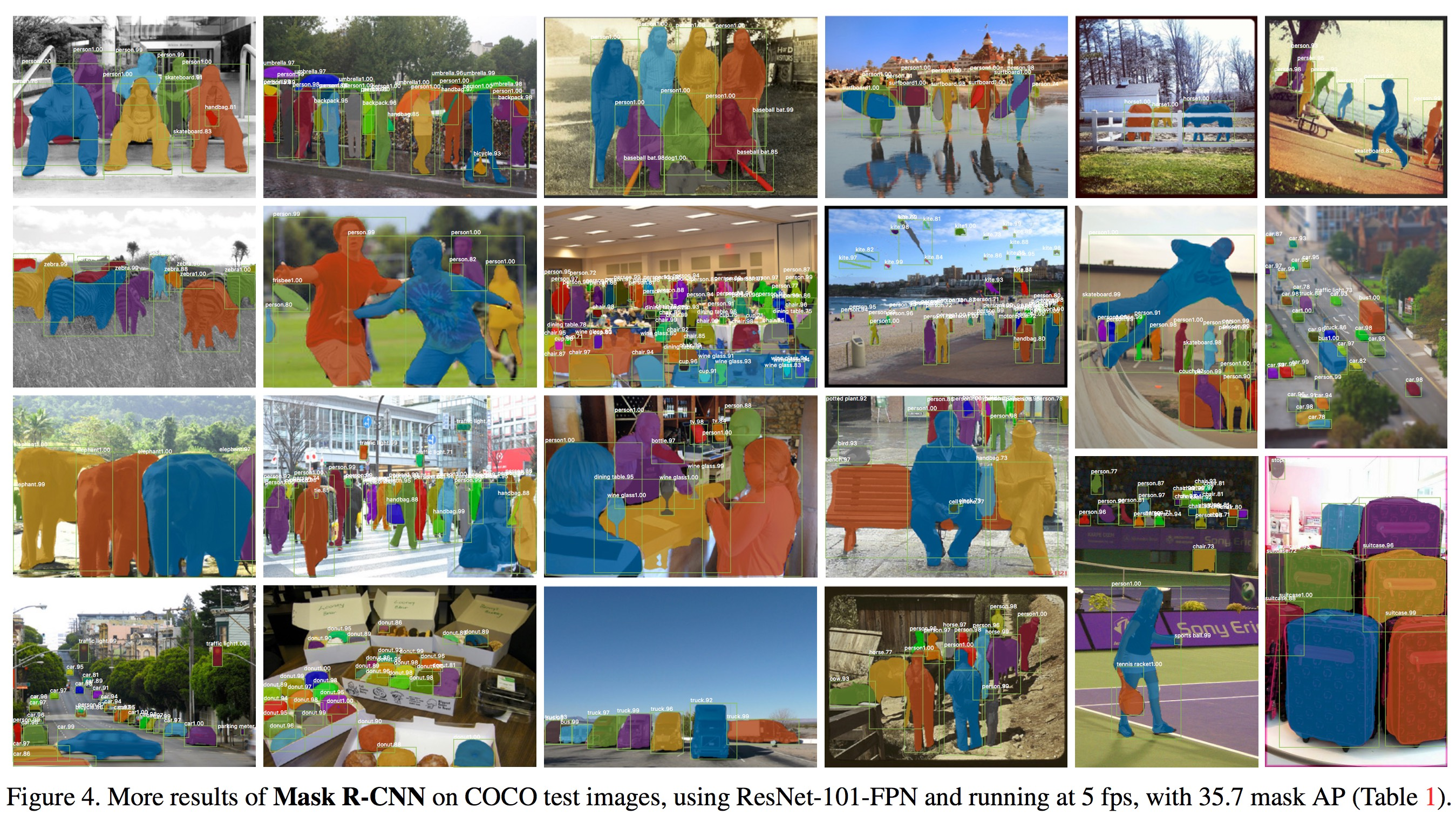 More results of Mask R-CNN on COCO test images