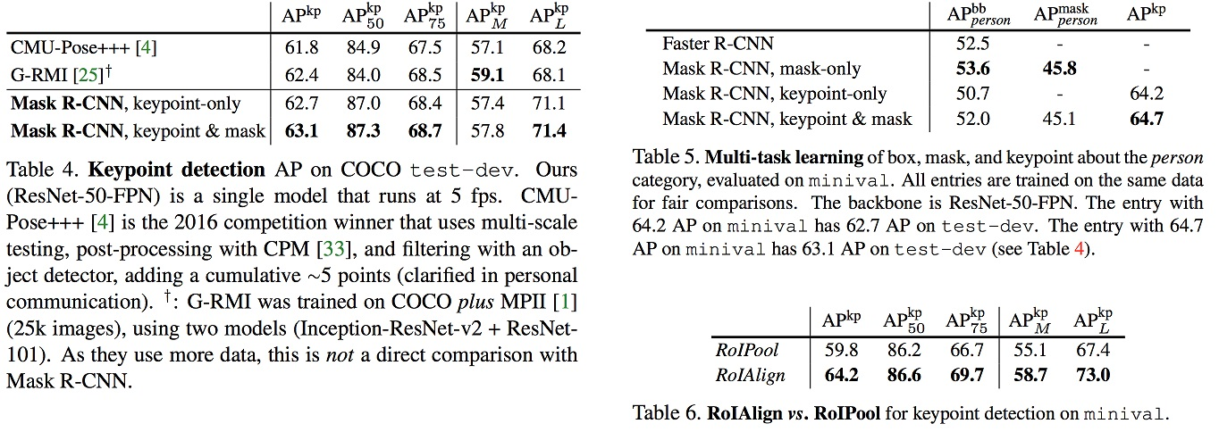 Notes: From Faster R-CNN to Mask R-CNN - Yuthon's Blog