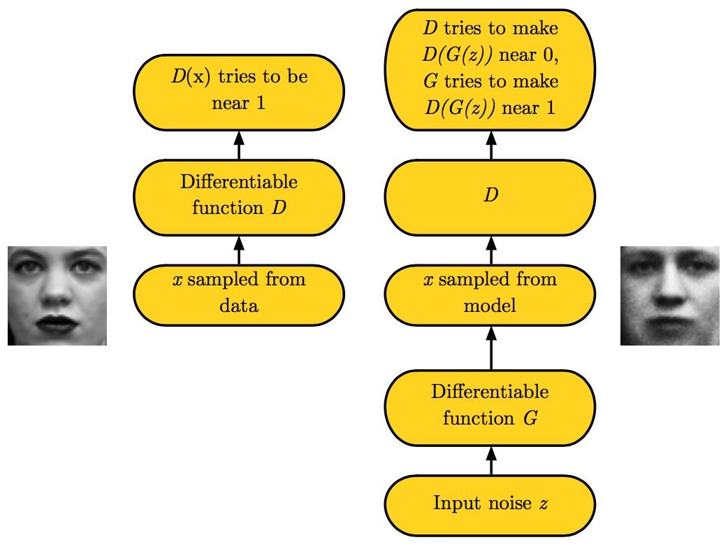 the-GAN-framework