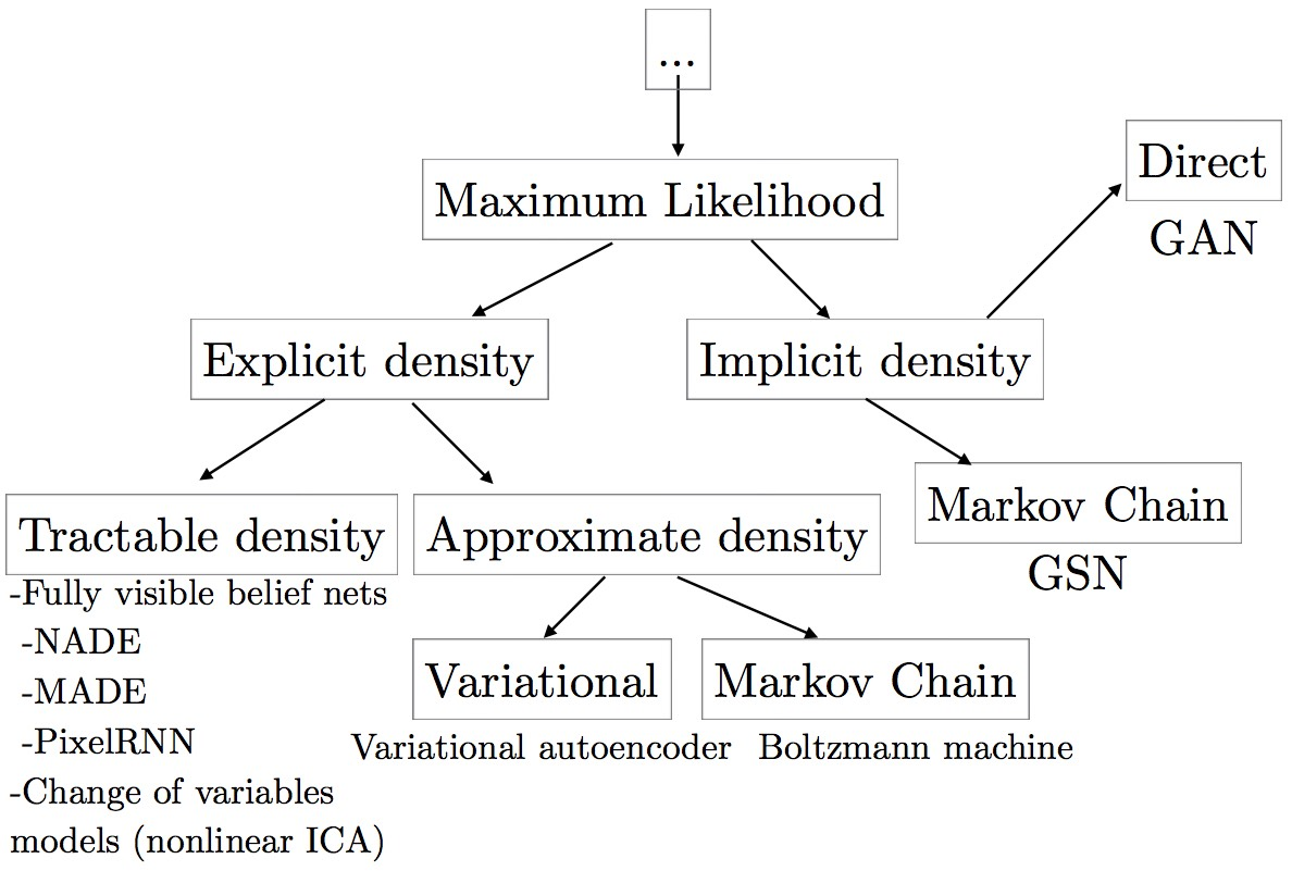 taxonomy_for_generative_models