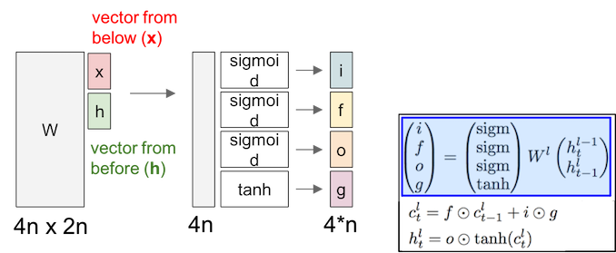 LSTM_diagram
