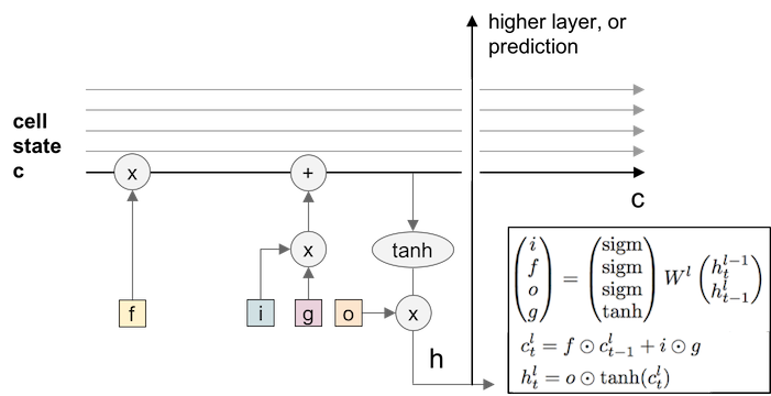 LSTM_structure