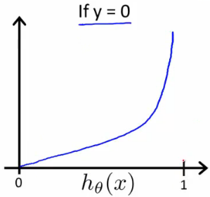 Logistic_regression_cost_function_negative_class