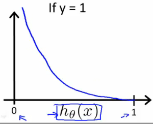 Logistic_regression_cost_function_positive_class