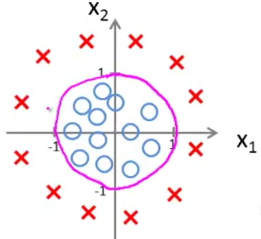 nonlinear decision boundary