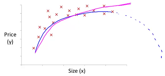 polynomial_regression