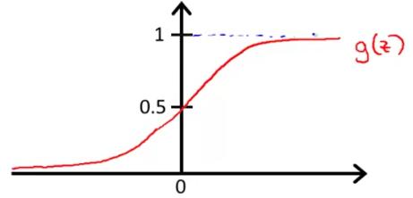 sigmod function
