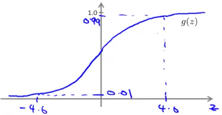 sigmod_function_value