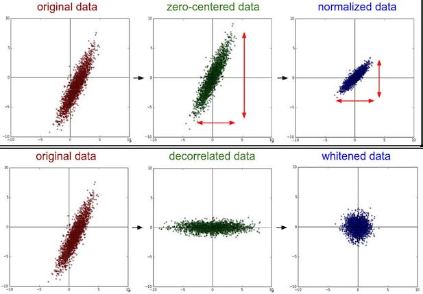 data_preprocessing