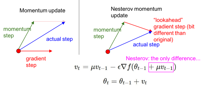 momentum_and_Nesterov